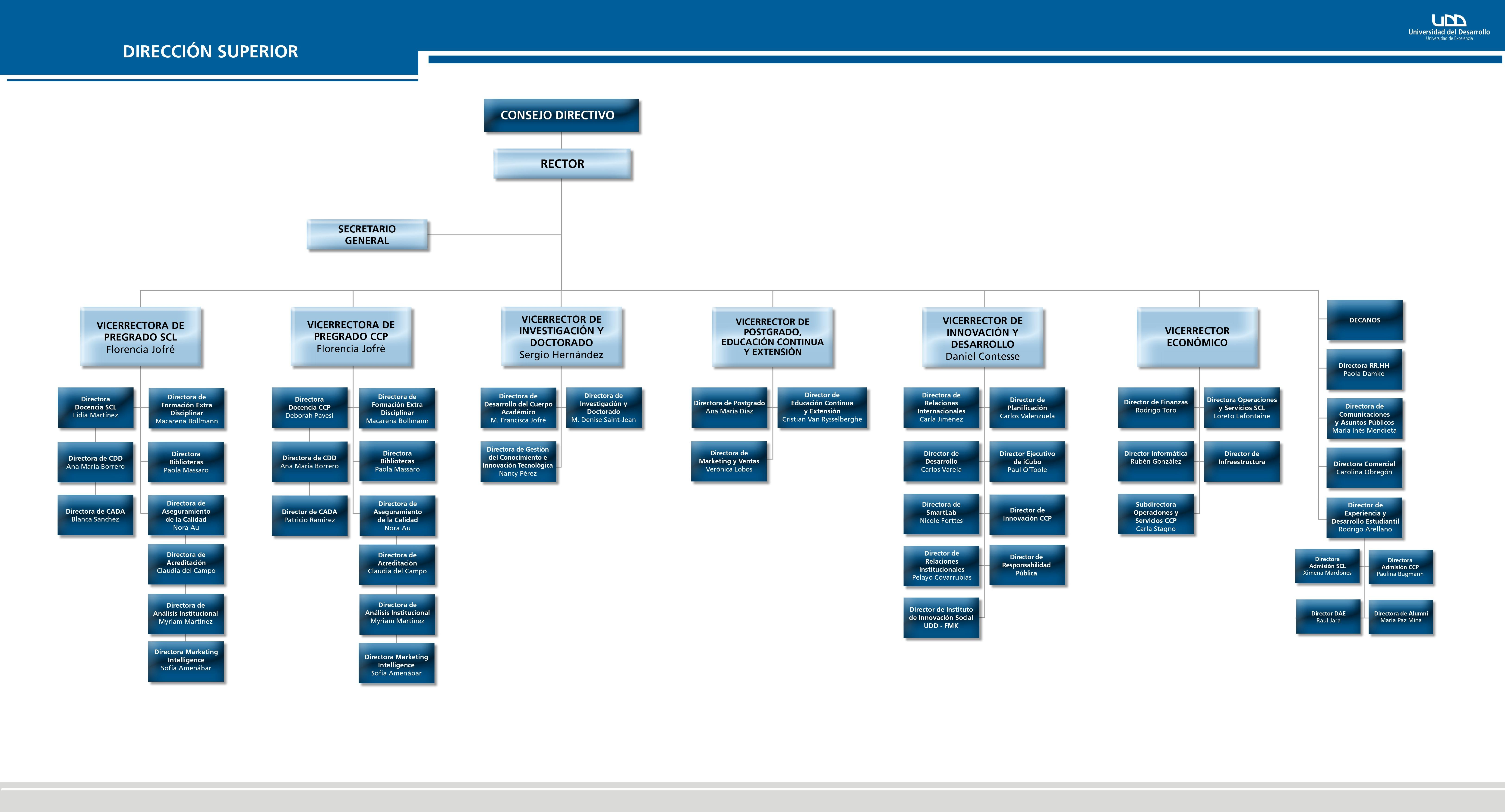 Consejo de Rectora PDF