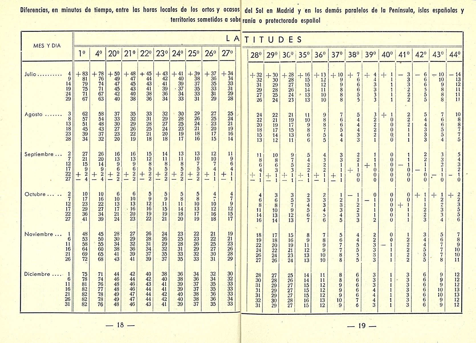 Arcims Calendario meteorofenol³gico 1954