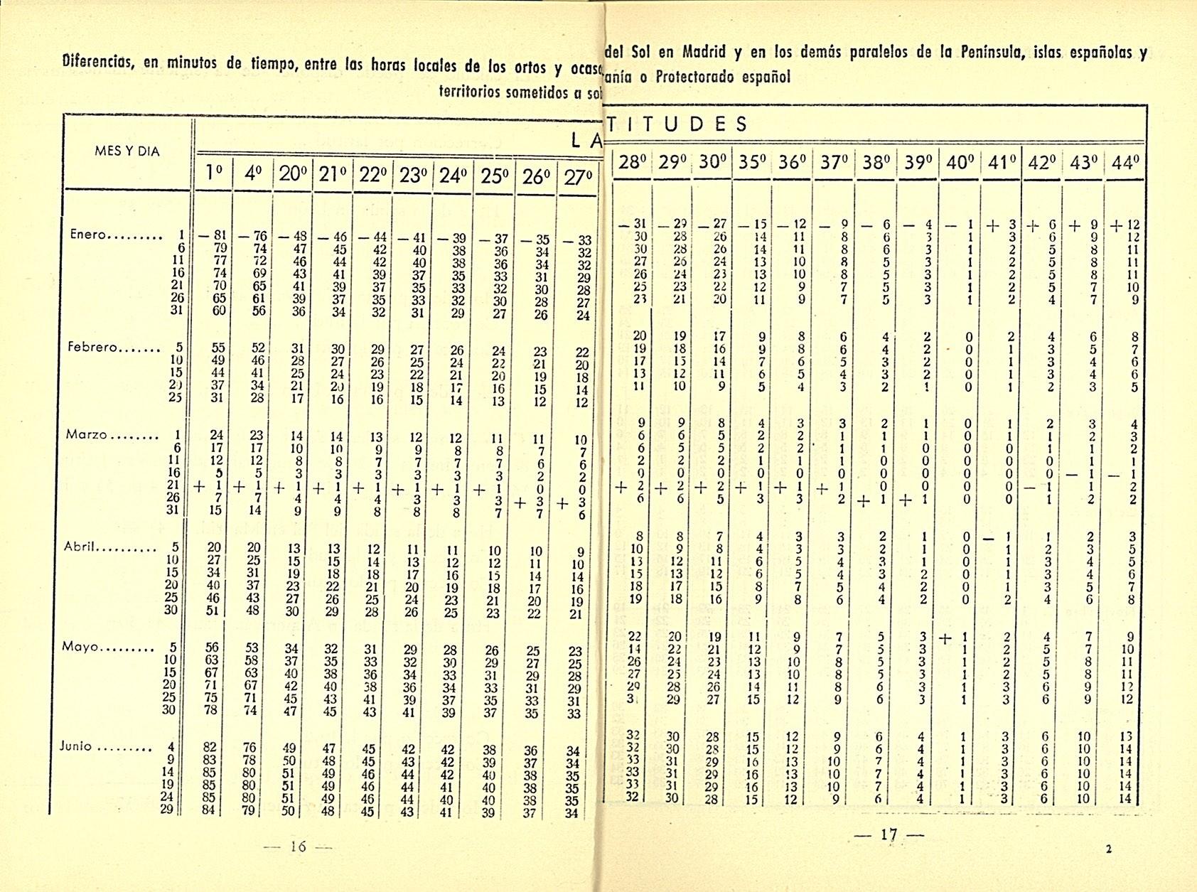 Imprimir Calendario Anual 2019 Más Recientes Arcims Calendario Meteorofenol³gico 1956 Of Imprimir Calendario Anual 2019 Actual La Agenda De Puterful Imprescindible Para Anotar El A±o Con Humor