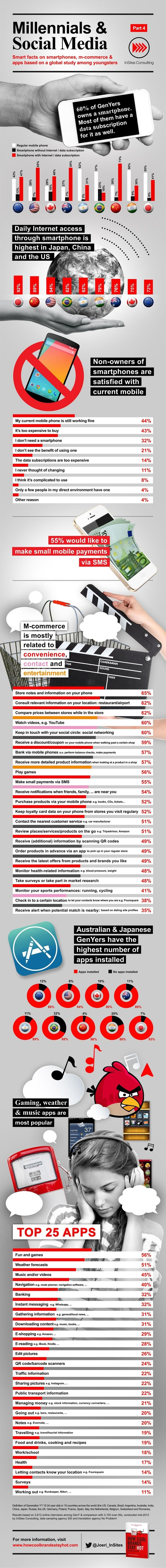 Millennials And Smartphones Stats Apps And m merce infographic