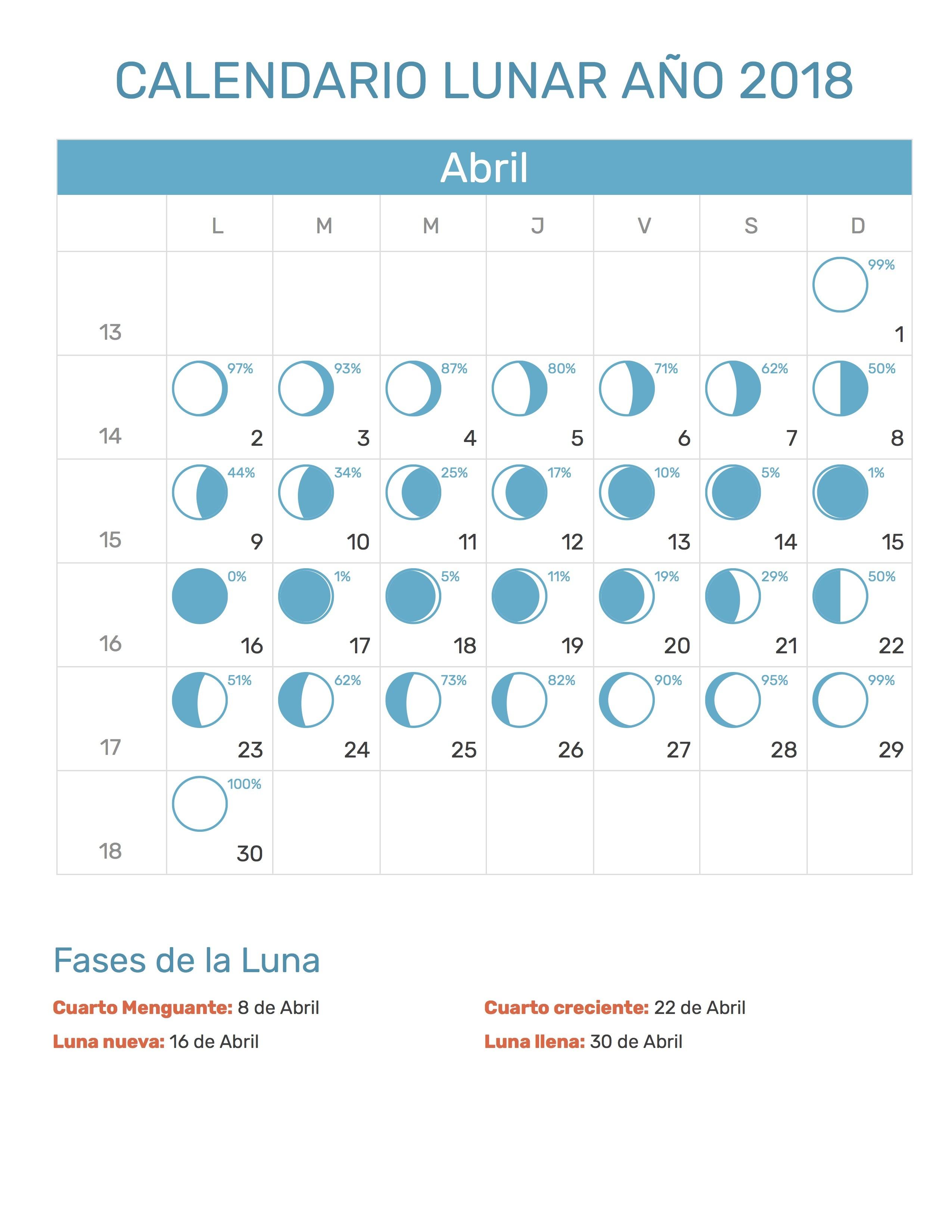 Ciclo Lunar Abril a±o 2018 para imprimir Calendario Lunar Abril 2018
