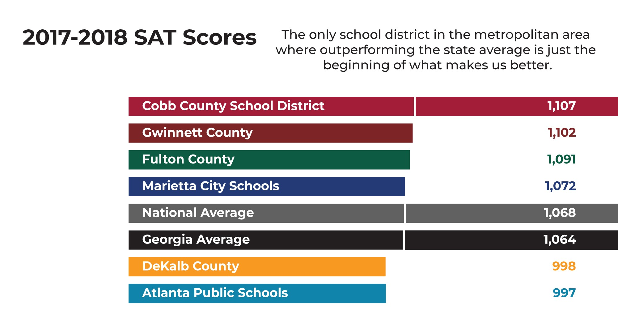 Cobb County Student SAT Scores Increase Again