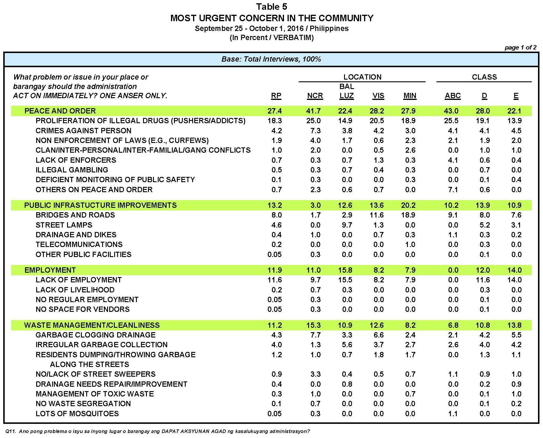UB1609 MR2 Urgent Concerns Table 5 1