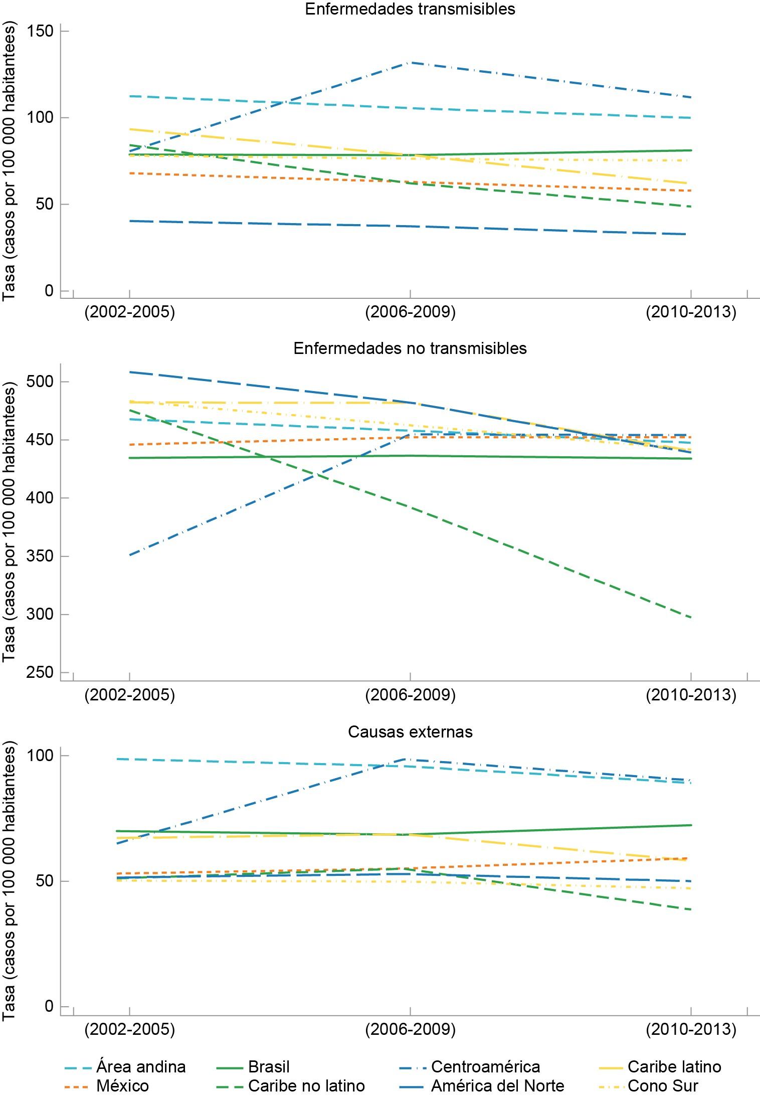 Figura 2 Tendencias en las tasas de mortalidad para las causas de muerte definidas en el estudio sobre la carga mundial de enfermedada por perodo y