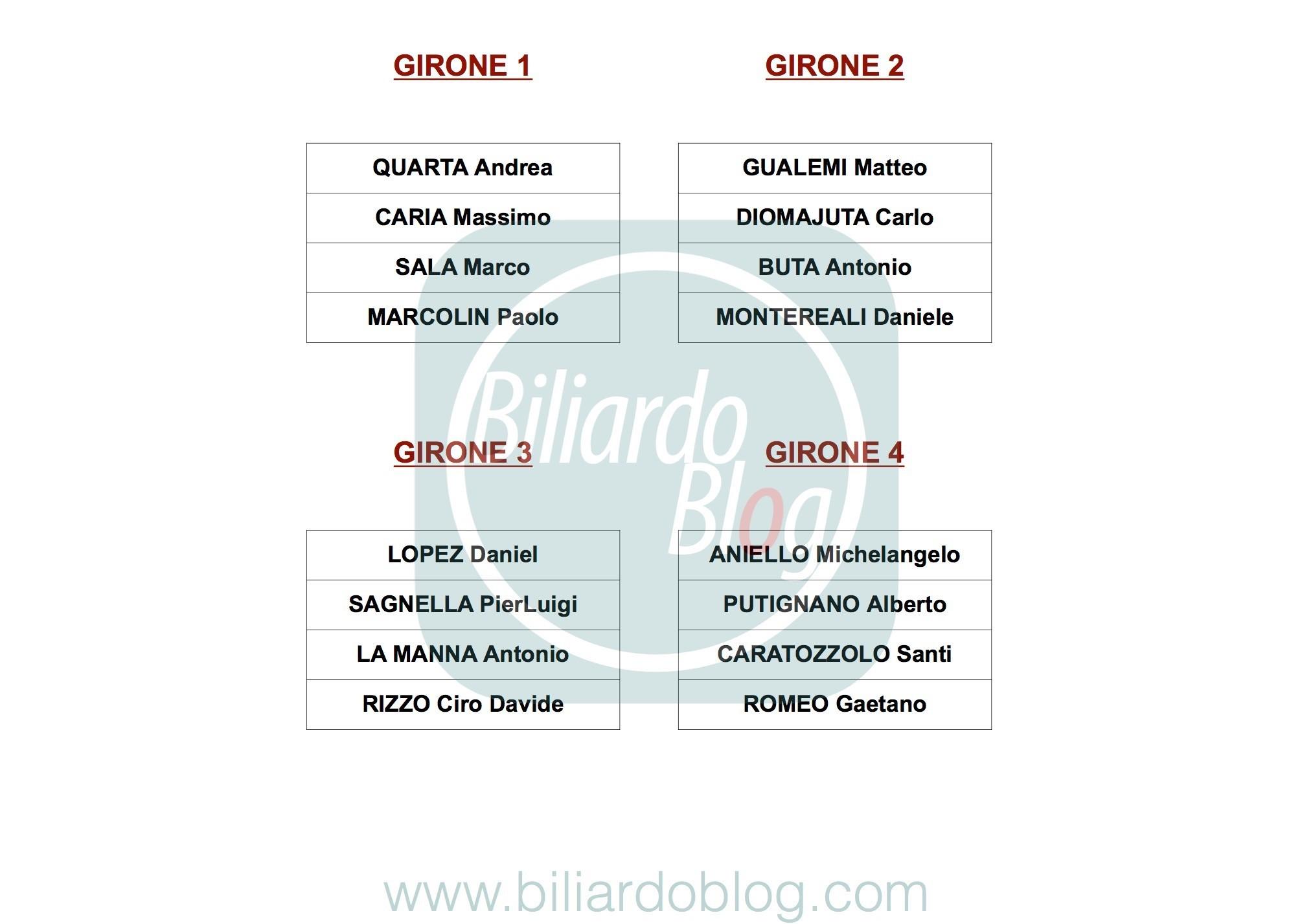 Campionato Italiano di Biliardo 2018 2019 i Gironi Pro