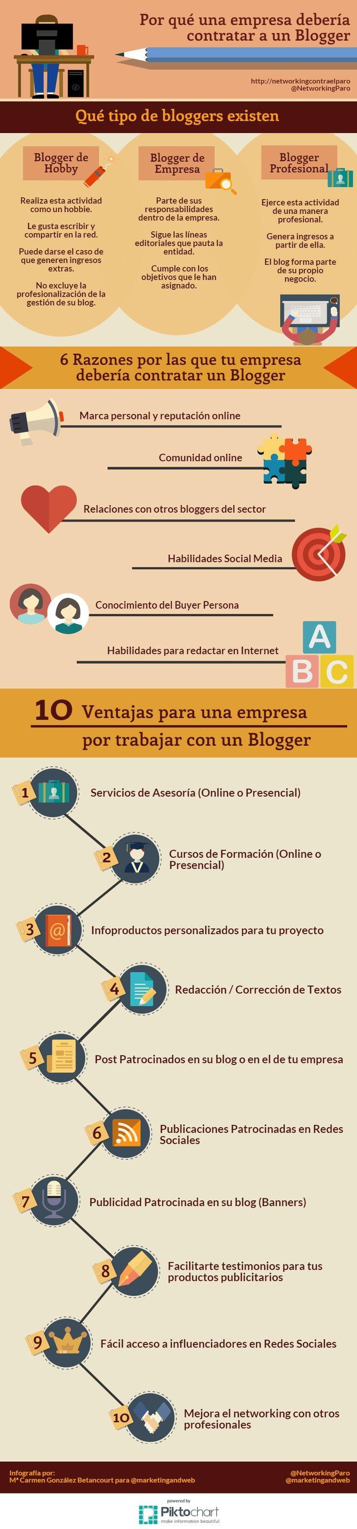 Hola Una infografa sobre Por qué una empresa debe contratar a un Blogger Va