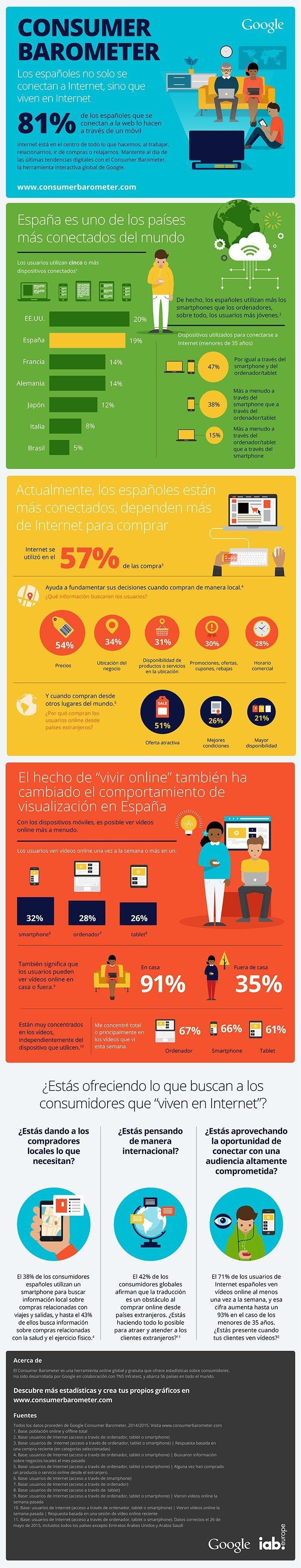Educational infographic Los espa±oles viven en Internet CTrl Interactiva