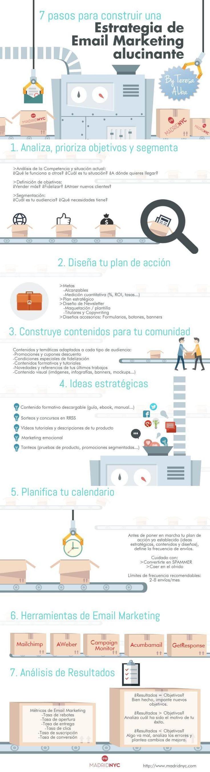 7 Pasos para crear una estrategia de emailmarketing infografia giovannibenavides
