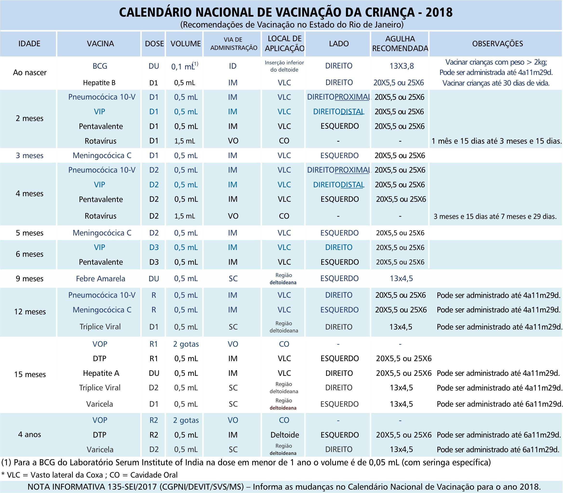 TABELA Calendario Vacina§£o Crian§a OS 1871