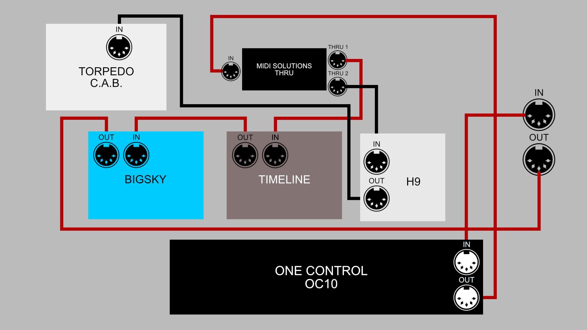 MIDI Pedalboard Wiring Explained
