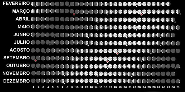 Calendário 2019 Com Feriados Nacionais Para Imprimir Brasil Más Actual Lua Calendrio Lunar E Fases Da Lua T