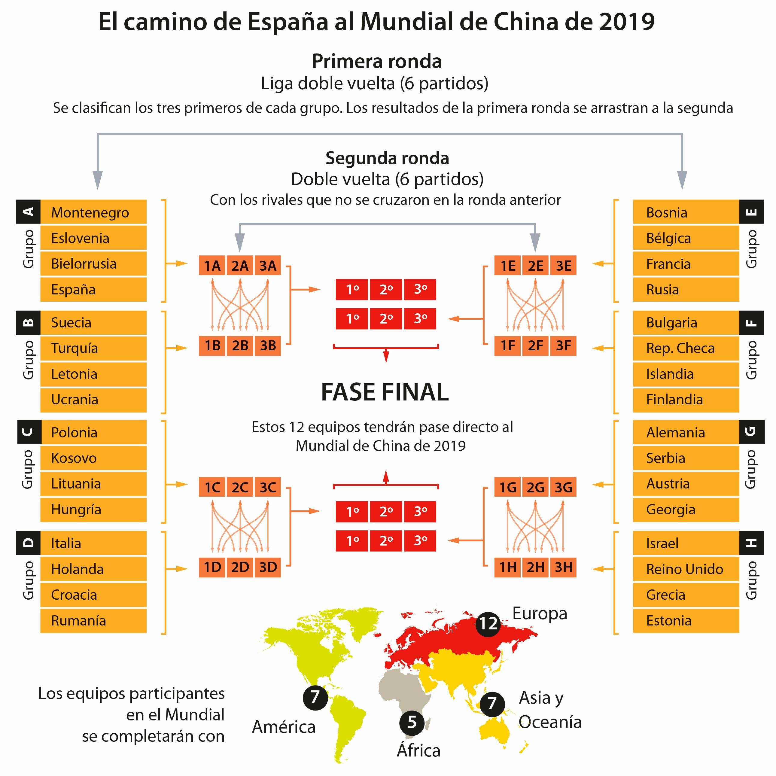 Calendario Mundial Rusia 2019 Horario Espa±a Clasificacion Mundial 2019 asi Funcionan Las Ventanas Fiba
