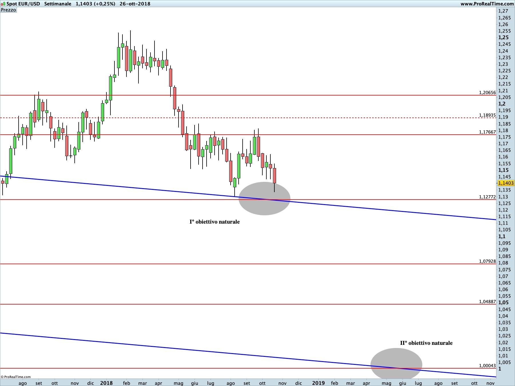 Euro Dollaro proiezione ribassista in corso sul time frame settimanale