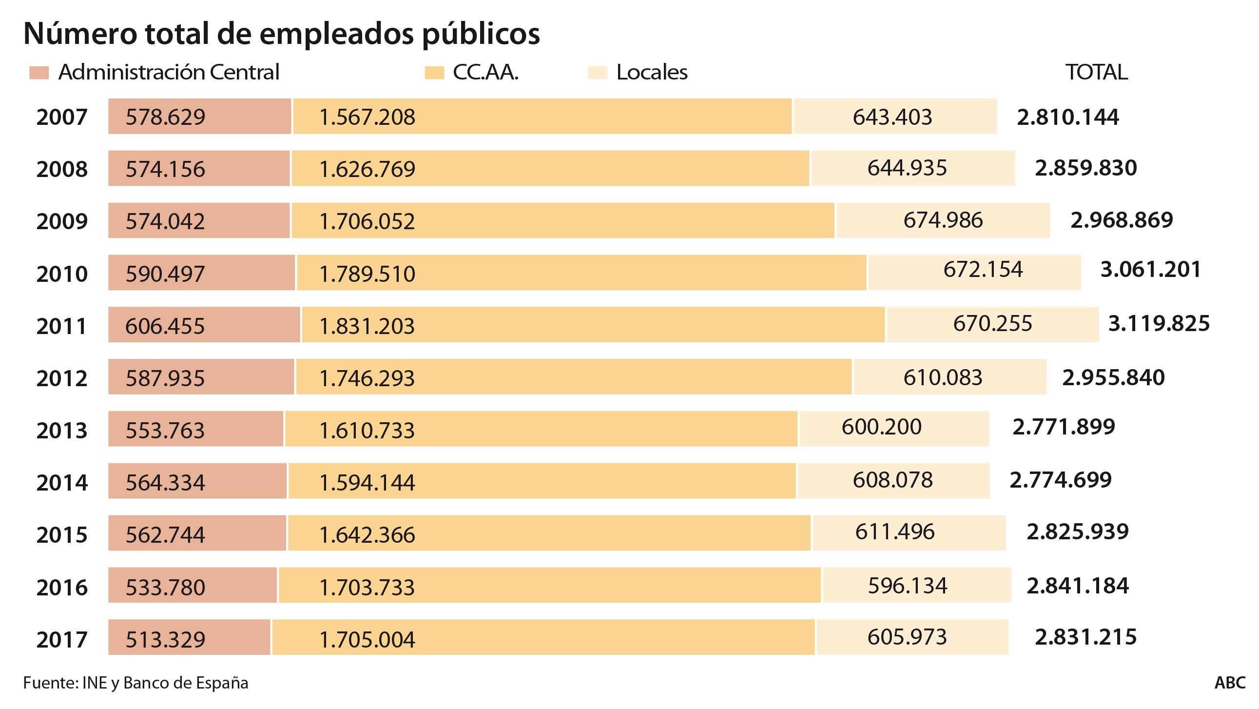 El ajuste del empleo pºblico durante la crisis se ha centrado en los ayuntamientos y en la propia Administraci³n Central mientras que las unidades