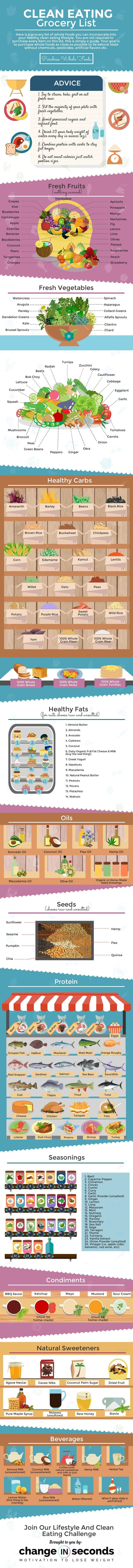 Clean Eating Grocery List For Beginners Infographic & PDF Download