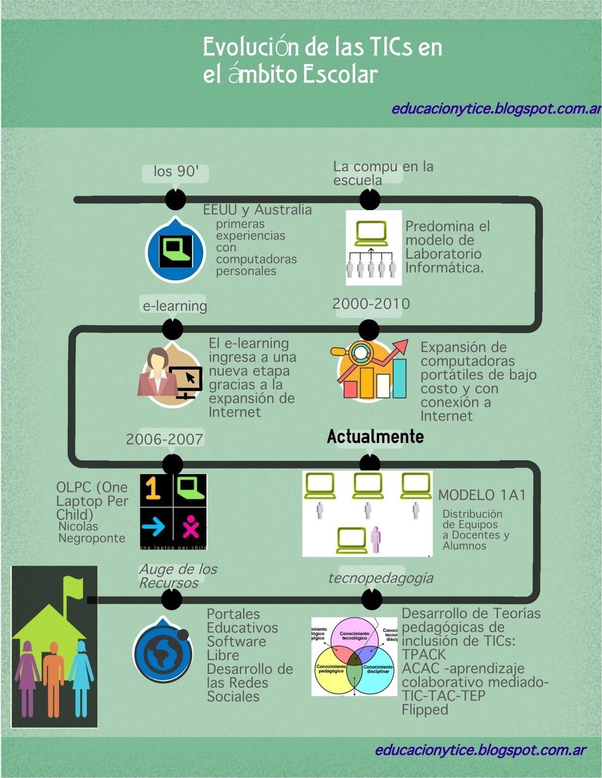 infografia evolucion de las TIC en educacion