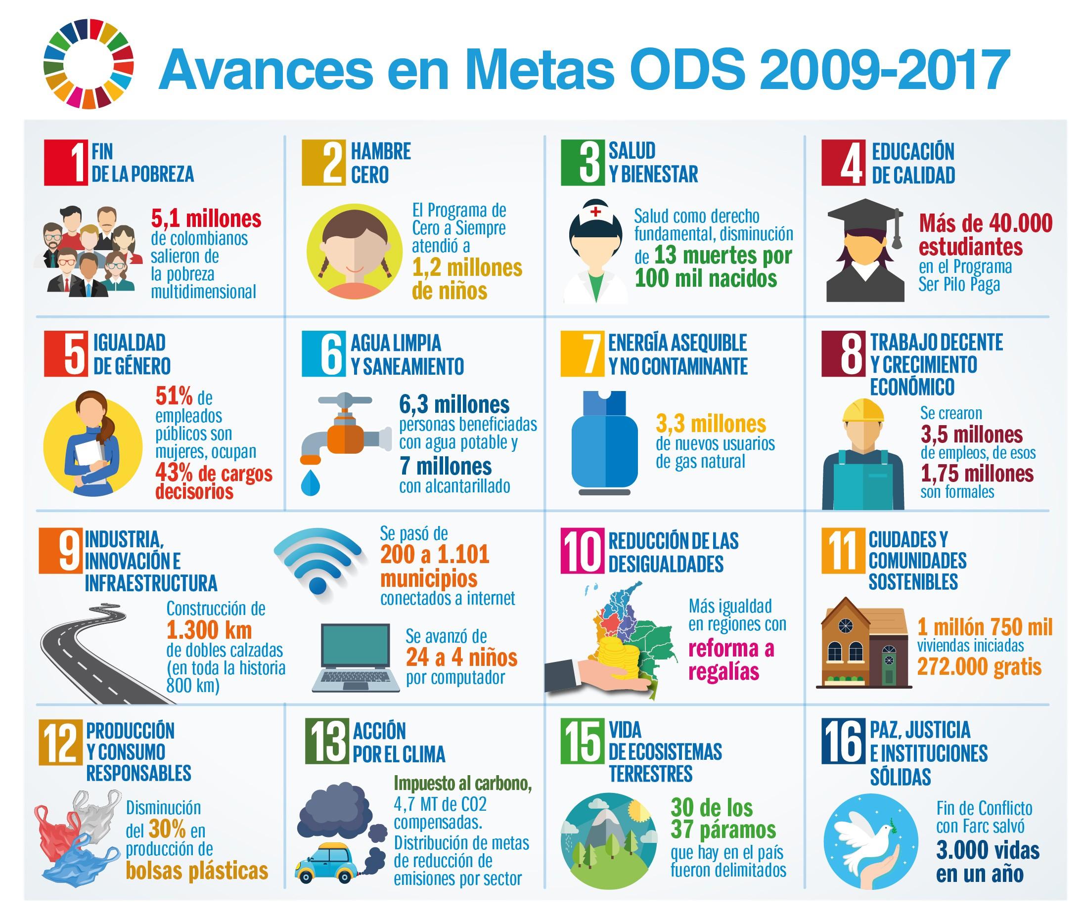 CONPES ODS 2
