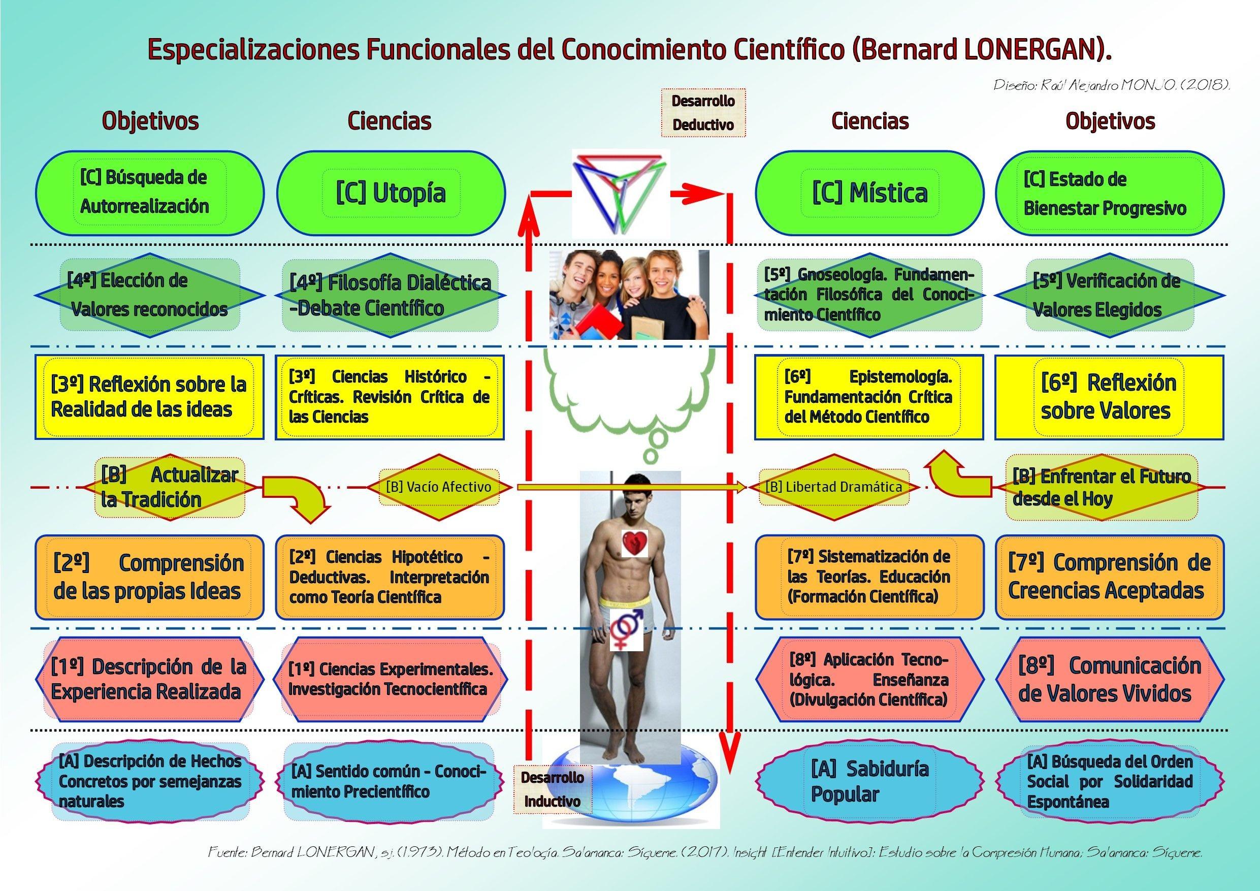 06 Especializaciones Funcionales del Conocimiento Cientfico Bernard LONERGAN