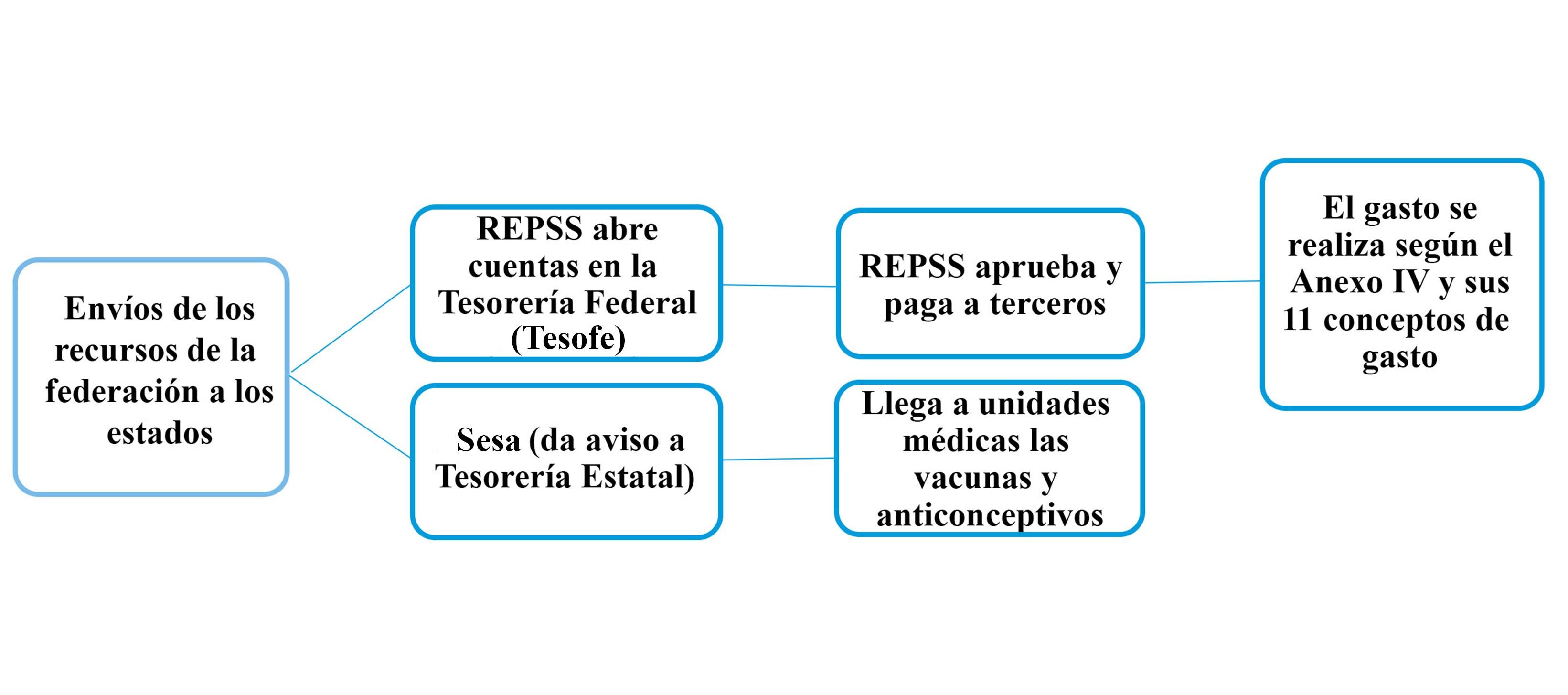 REPSS Regmenes Estatales de Protecci³n Social en Salud tienen que informar a SS en tres das hábiles montos fechas e importe de rendimientos