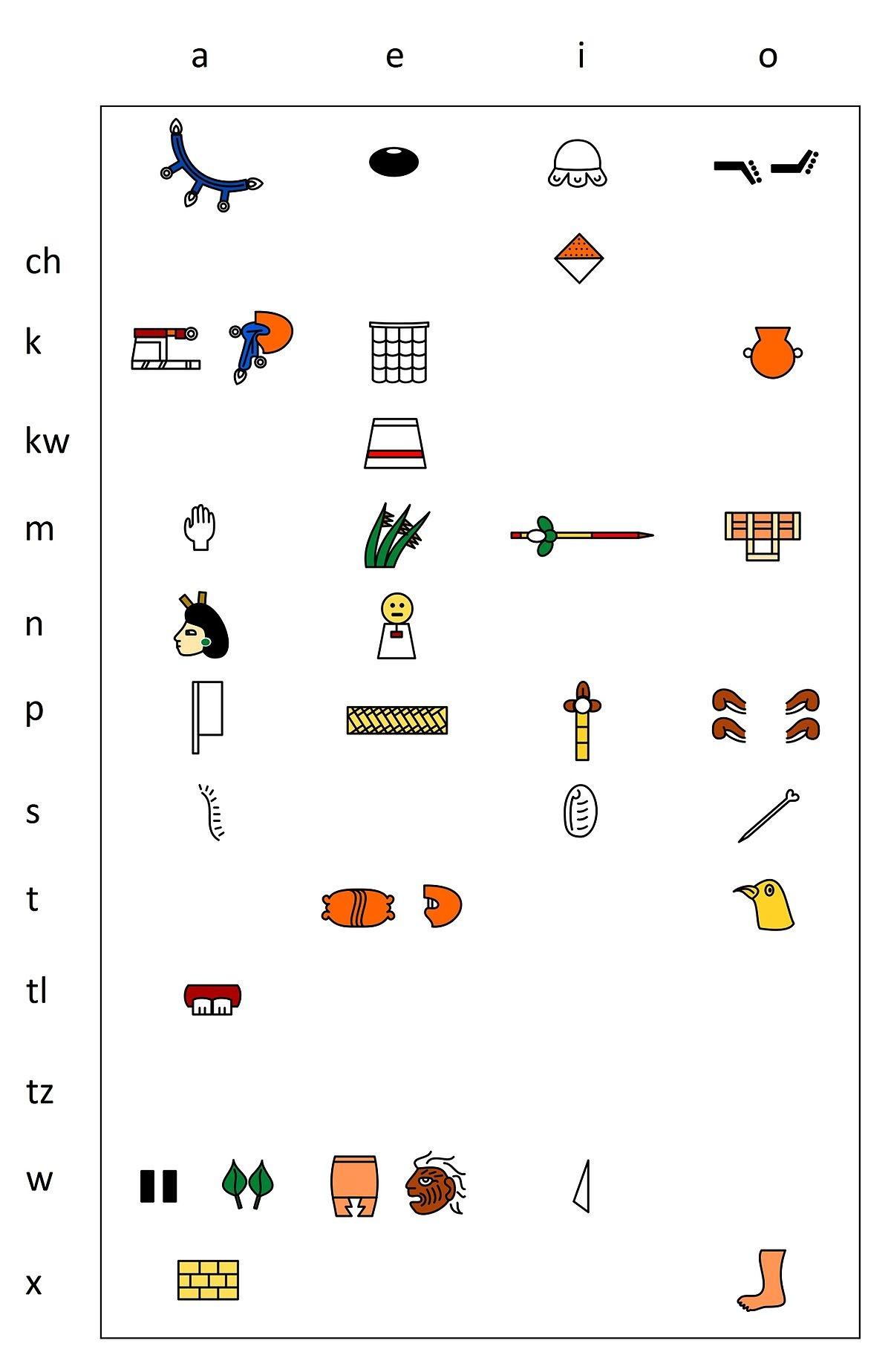 Calendario Imprimir Mayo Más Recientes Escritura Mexica La Enciclopedia Libre Of Calendario Imprimir Mayo Más Reciente Molde Para Quadro De Unic³rnio L£ Tran§ada Parte 1