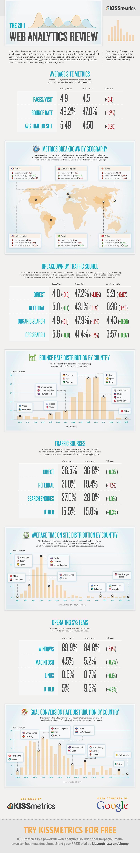 web analytics review
