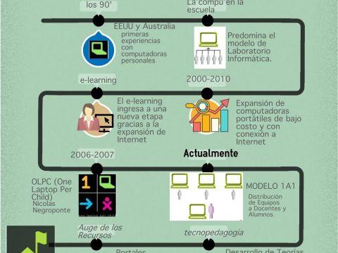 Calendario Laboral De Colombia 2019 Más Actual Infografia Evolucion De Las Tic En Educacion Tics