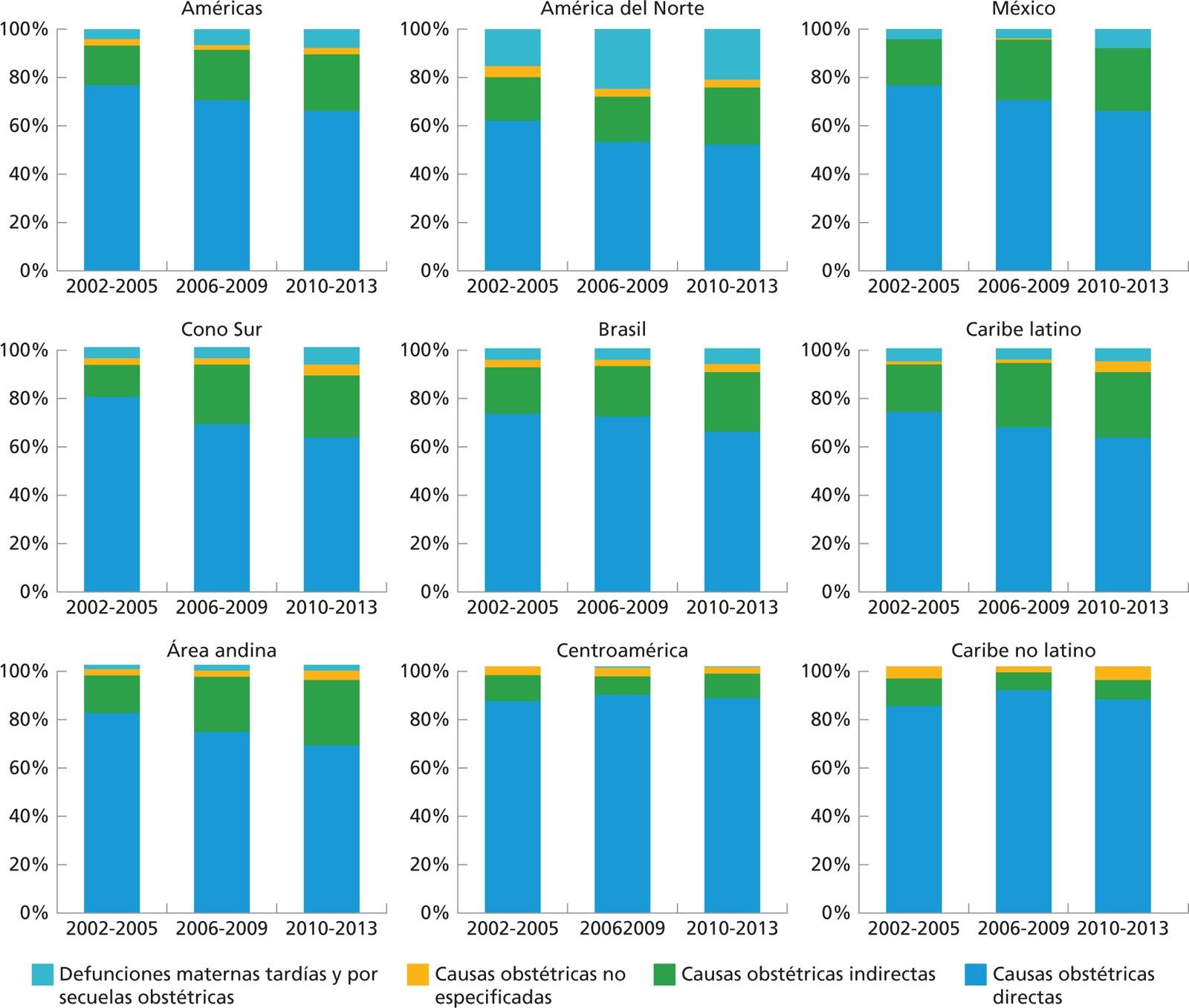 Figura 4 Causas de mortalidad materna por regi³n y subregi³n y por perodo Regi³n de las Américas 2002 2013