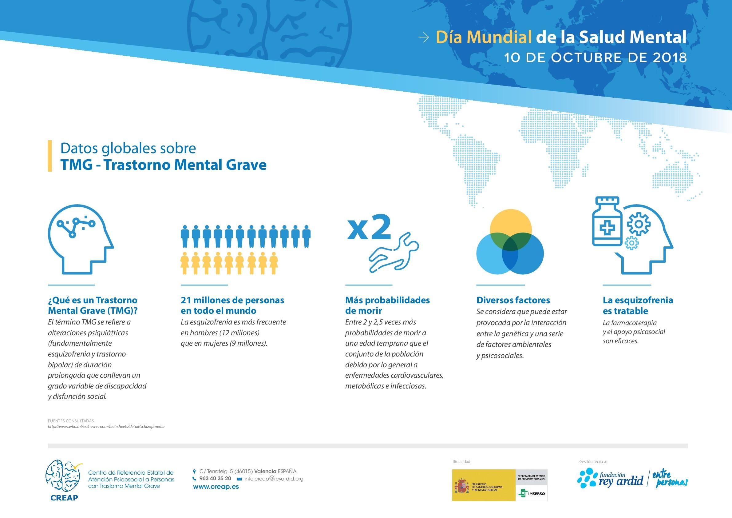 Datos globales sobre el Trastorno Mental Grave Acceso a la galera