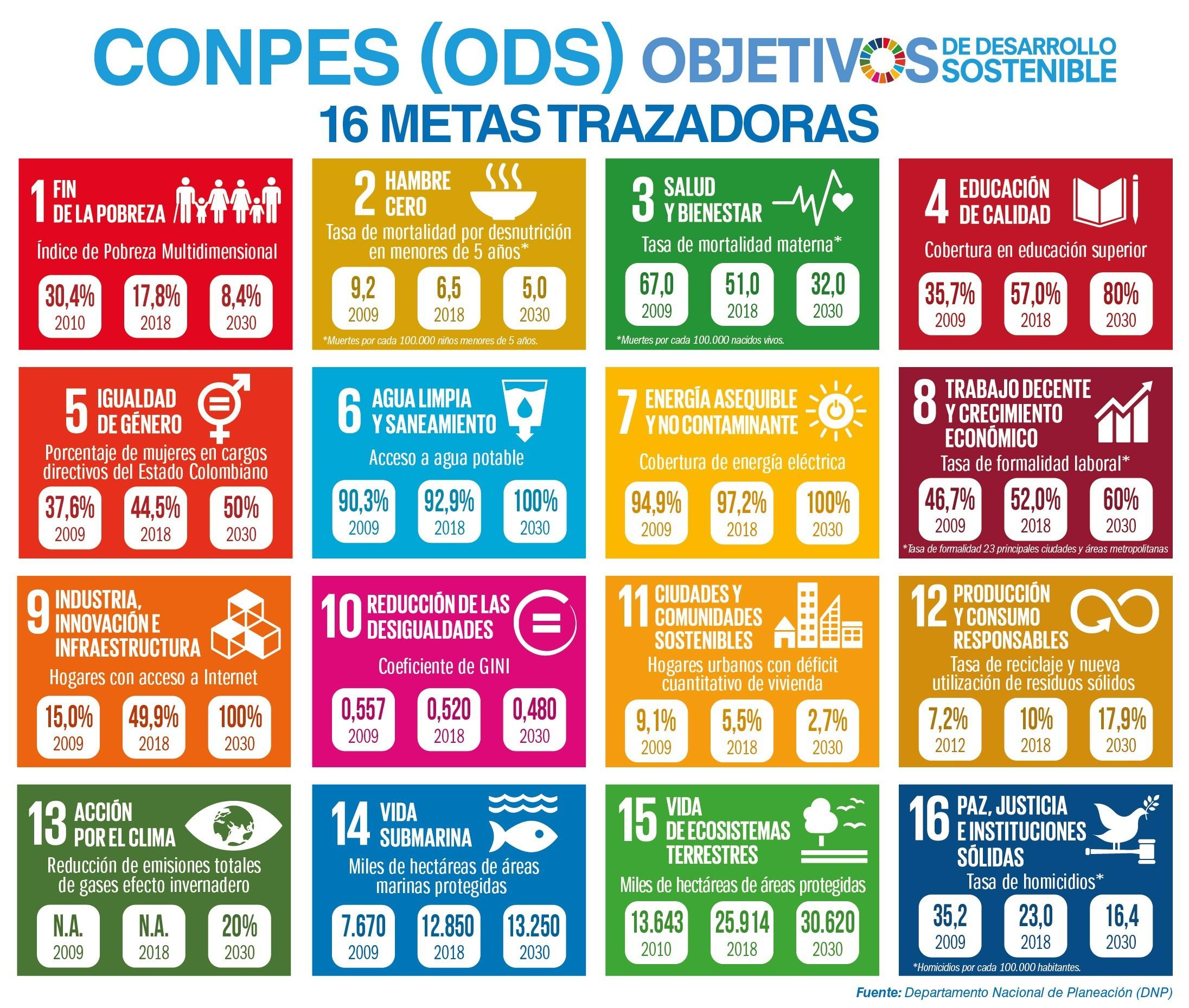 CONPES ODS FINAL Las 16 grandes apuestas de Colombia para cumplir los Objetivos de a través de calendario imprimir agosto y septiembre 2019