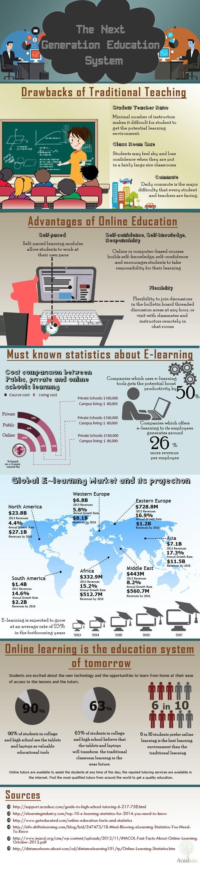 Hola Una infografa sobre La siguiente generaci³n de Sistemas Educativos Va Un saludo