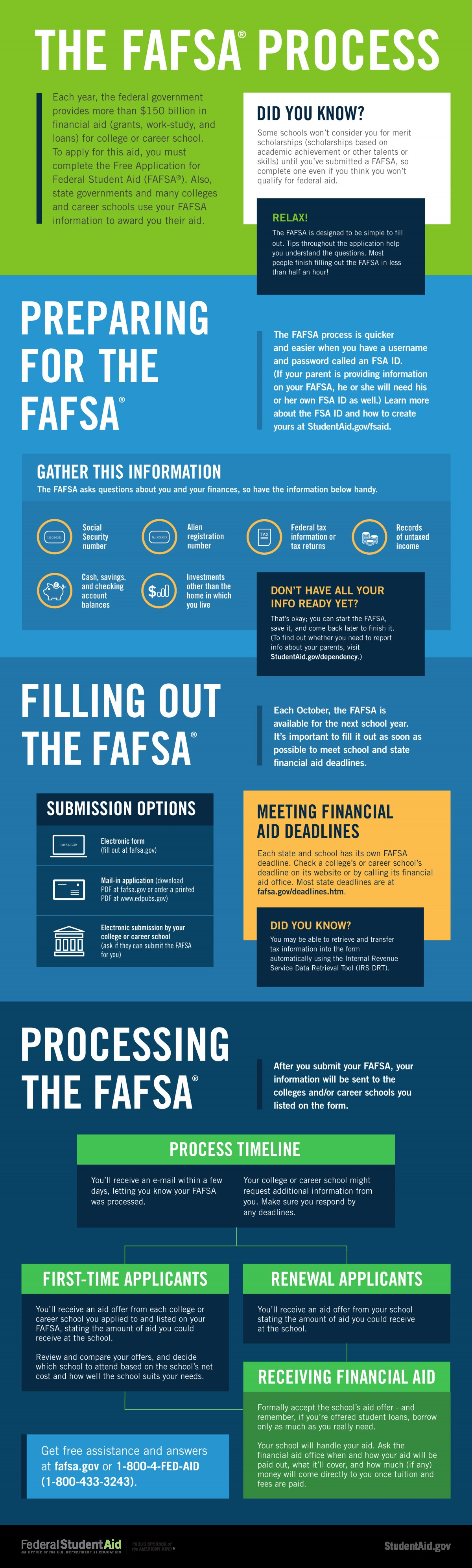 The FAFSA Process graphic—Walks