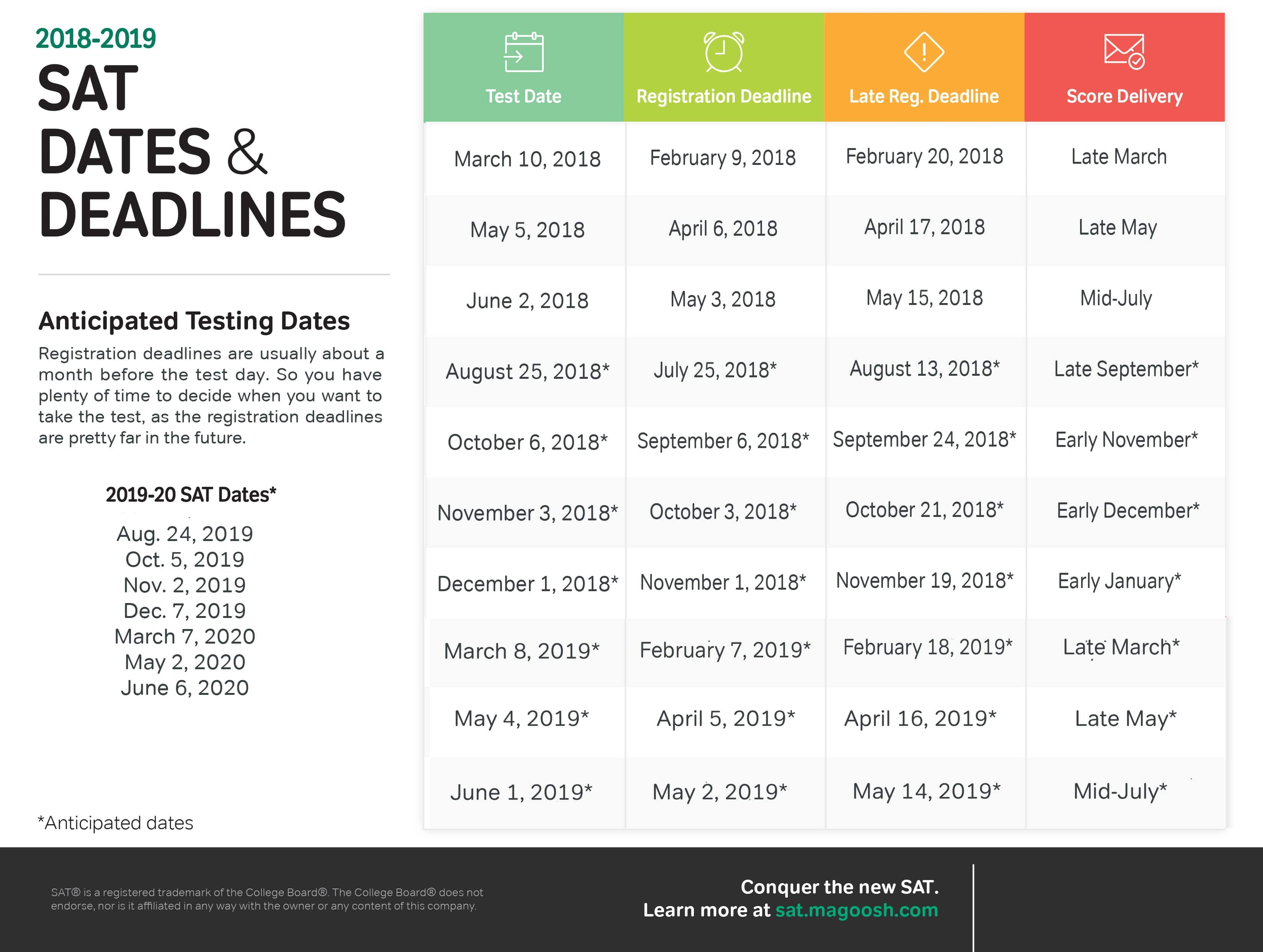 SAT Test Dates Your Best Test Date 2017 2018 2019 2020