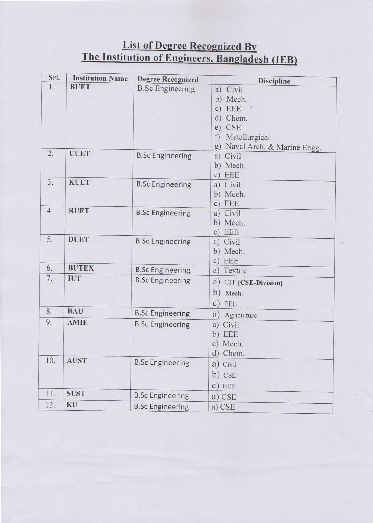 Nanakshahi Calendar March 2019 Recientes the Institution Of Engineers Bangladesh Ieb Of Nanakshahi Calendar March 2019 Más Recientes School Year Calendars School Year Calendars