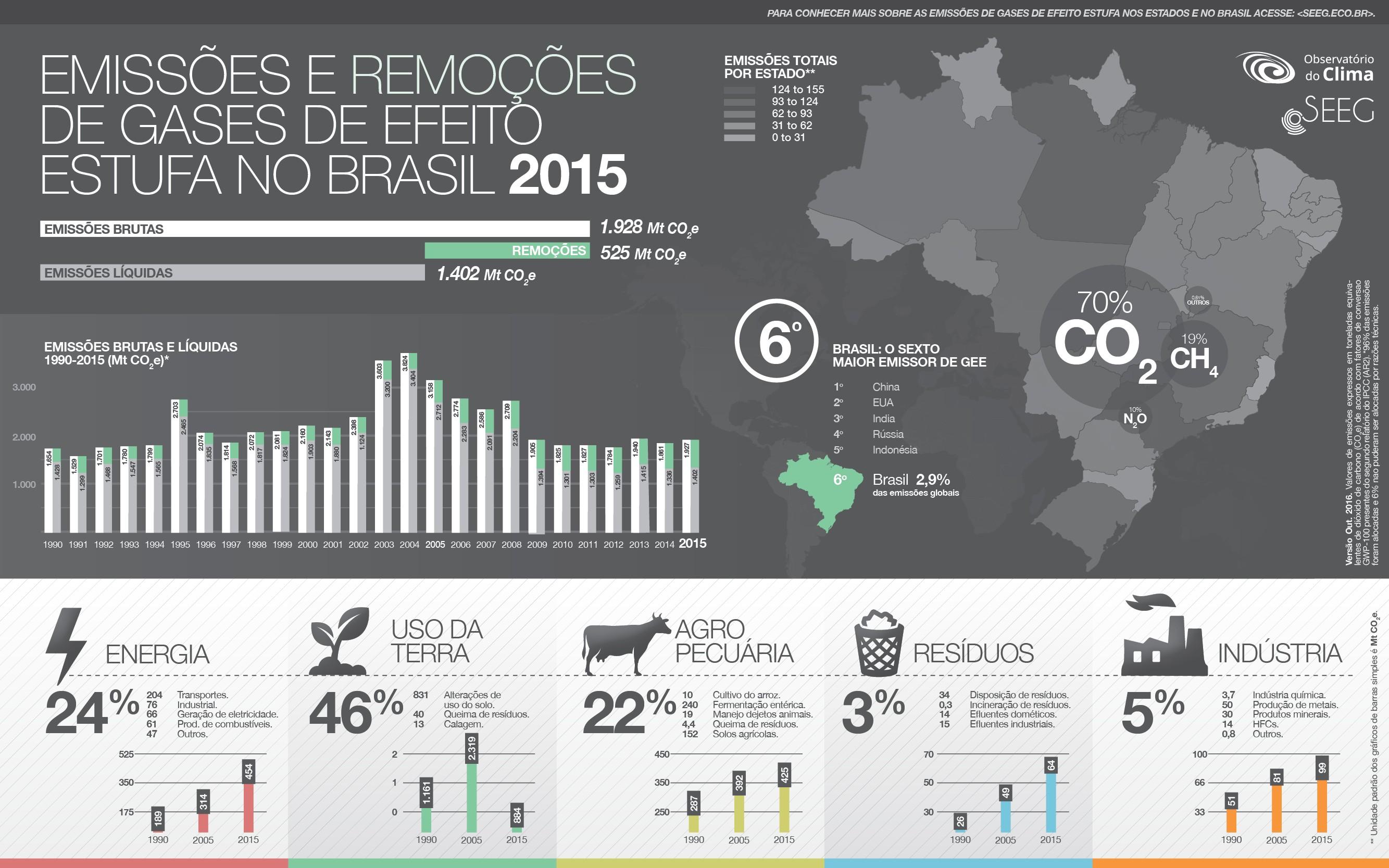 IMF infografico GEE Brasil 2015
