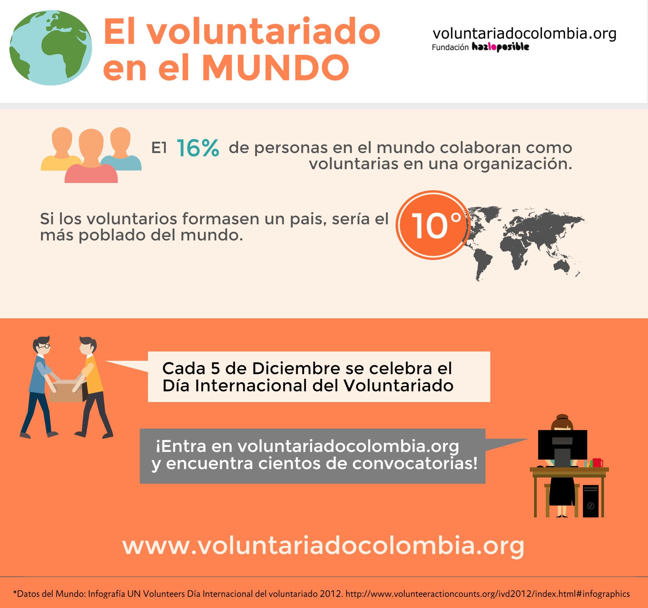 El voluntariado en el mundo