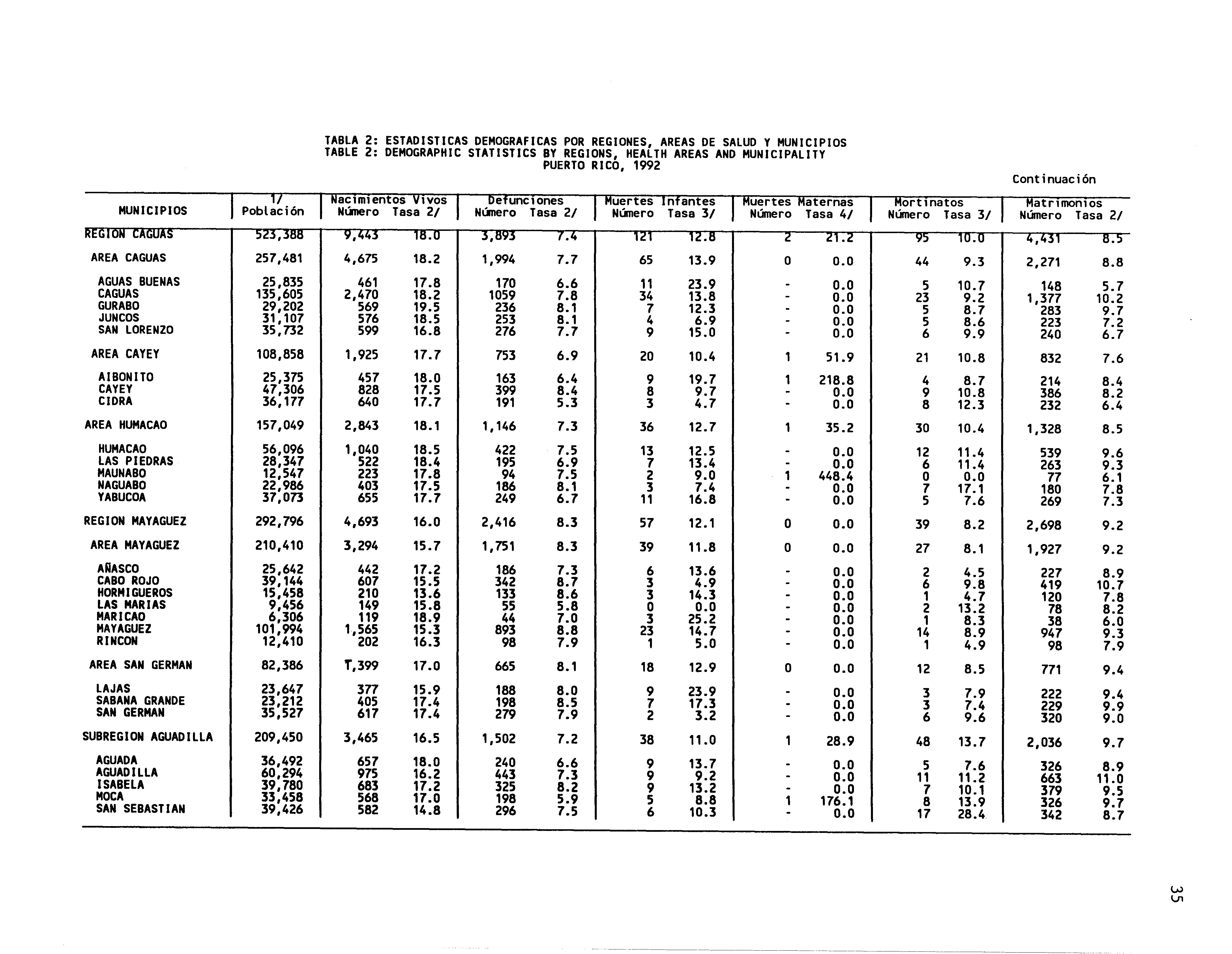 TABLA ESTADISTICAS DEMGRAFICAS PR REGINES AREAS DE SALUD Y MUNICIPIS TABLE DEMGRAPHIC STATISTICS