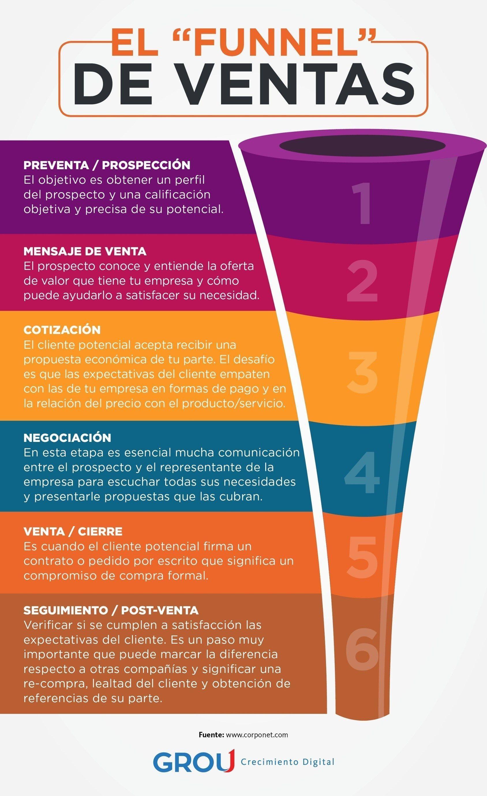 Calendario 2019 Colombia Completo Más Reciente Funnel De Ventas Gestiondepersonal