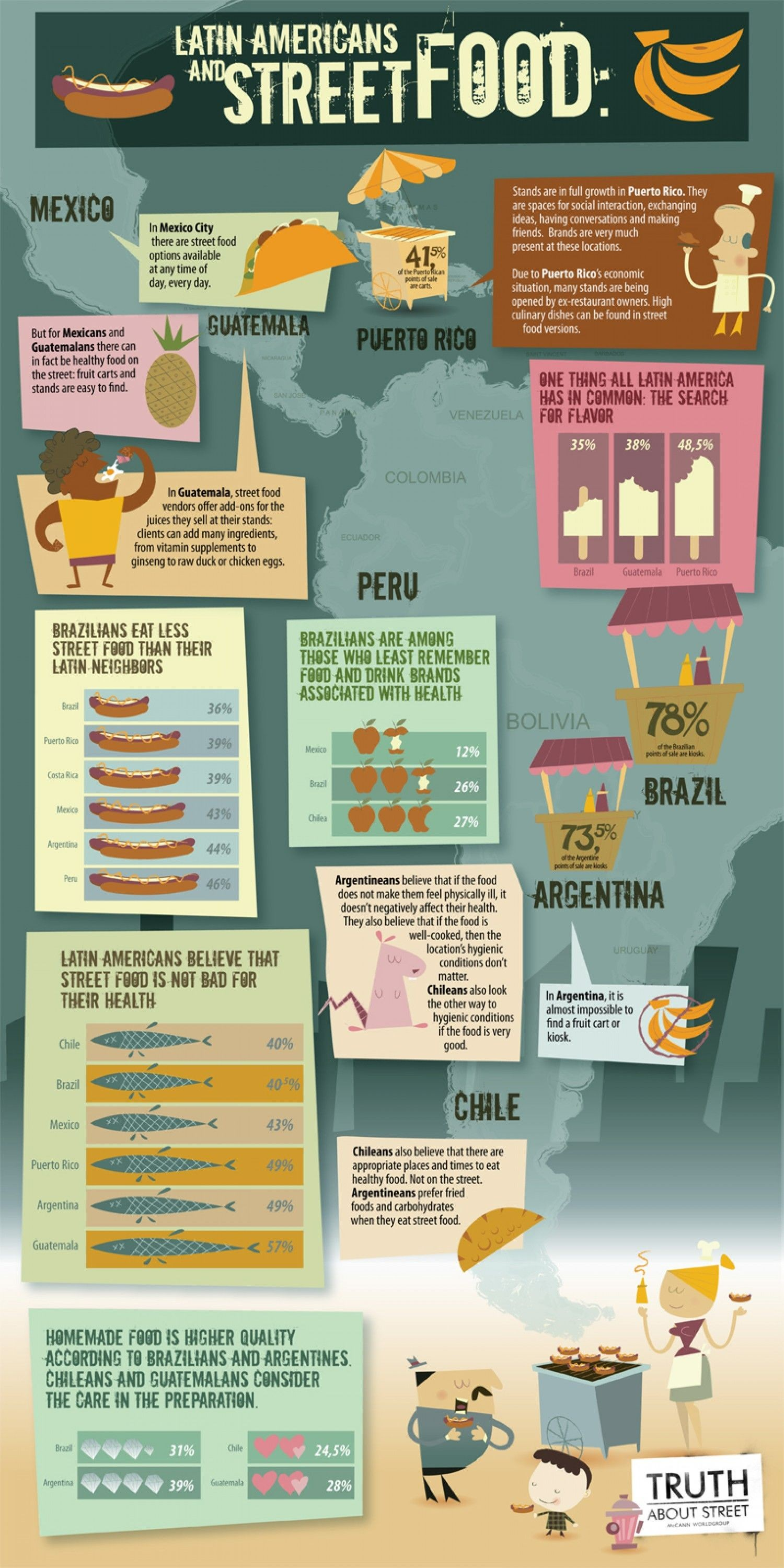Latin Americans and Street Food Infographic