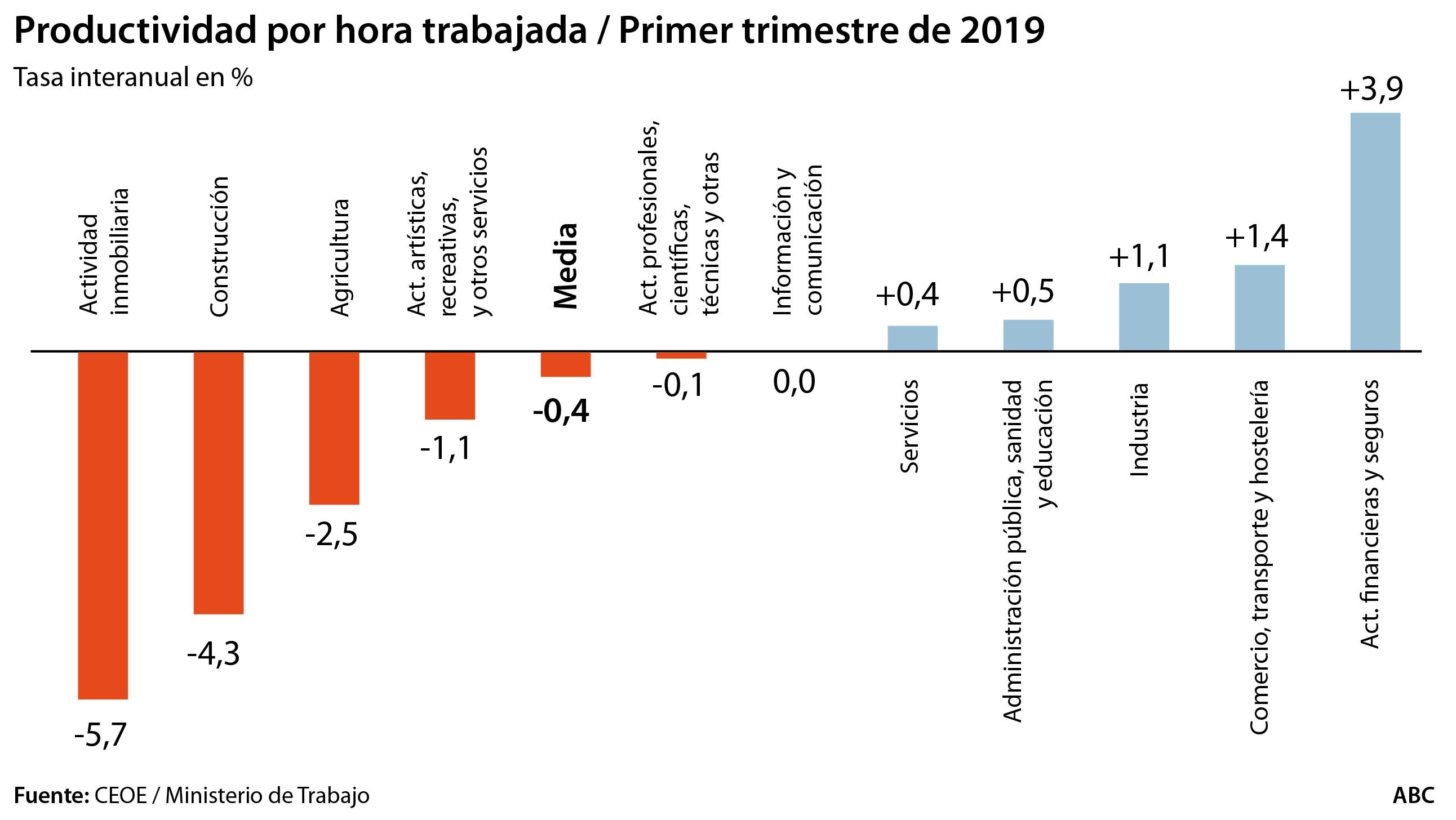 Los sueldos ienzan a remontar en Espa±a después de largos a±os de moderaci³n y los recortes que impuso la crisis y los más de 3 millones de empleos