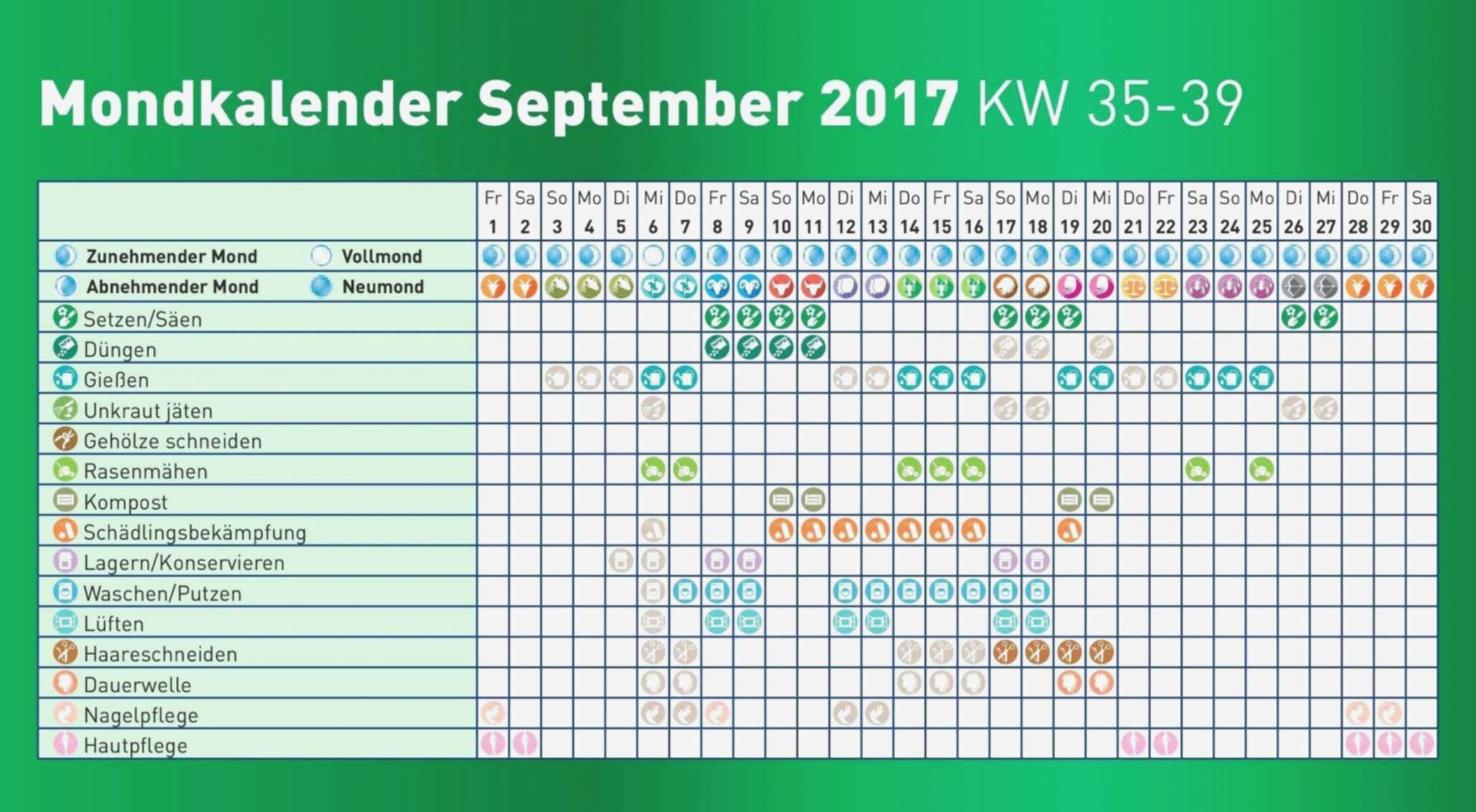 36 Reizend Mondkalender 2017 Garten Garten Gallerie