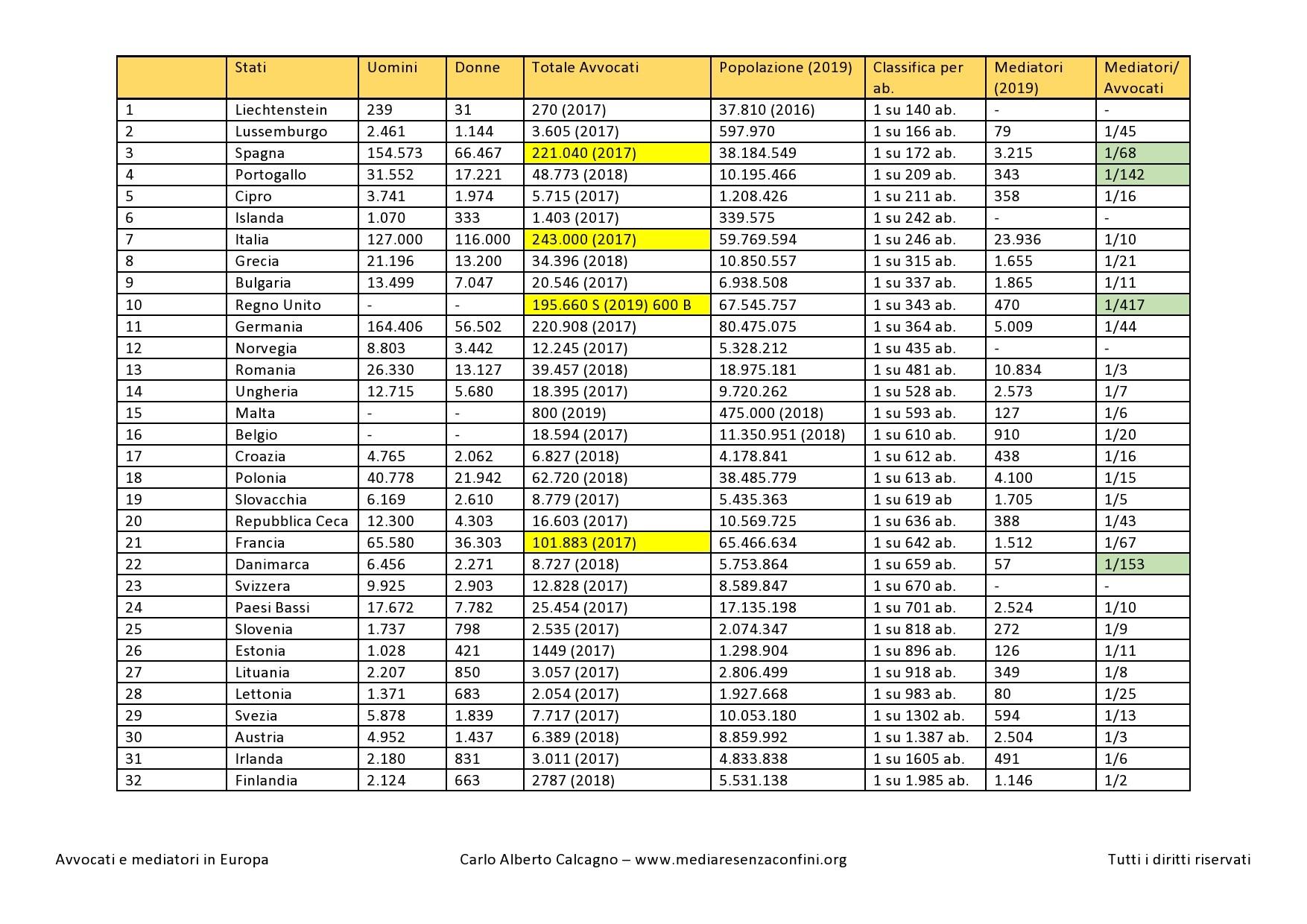 rapporto mediatori avvocati in europa2 page0001