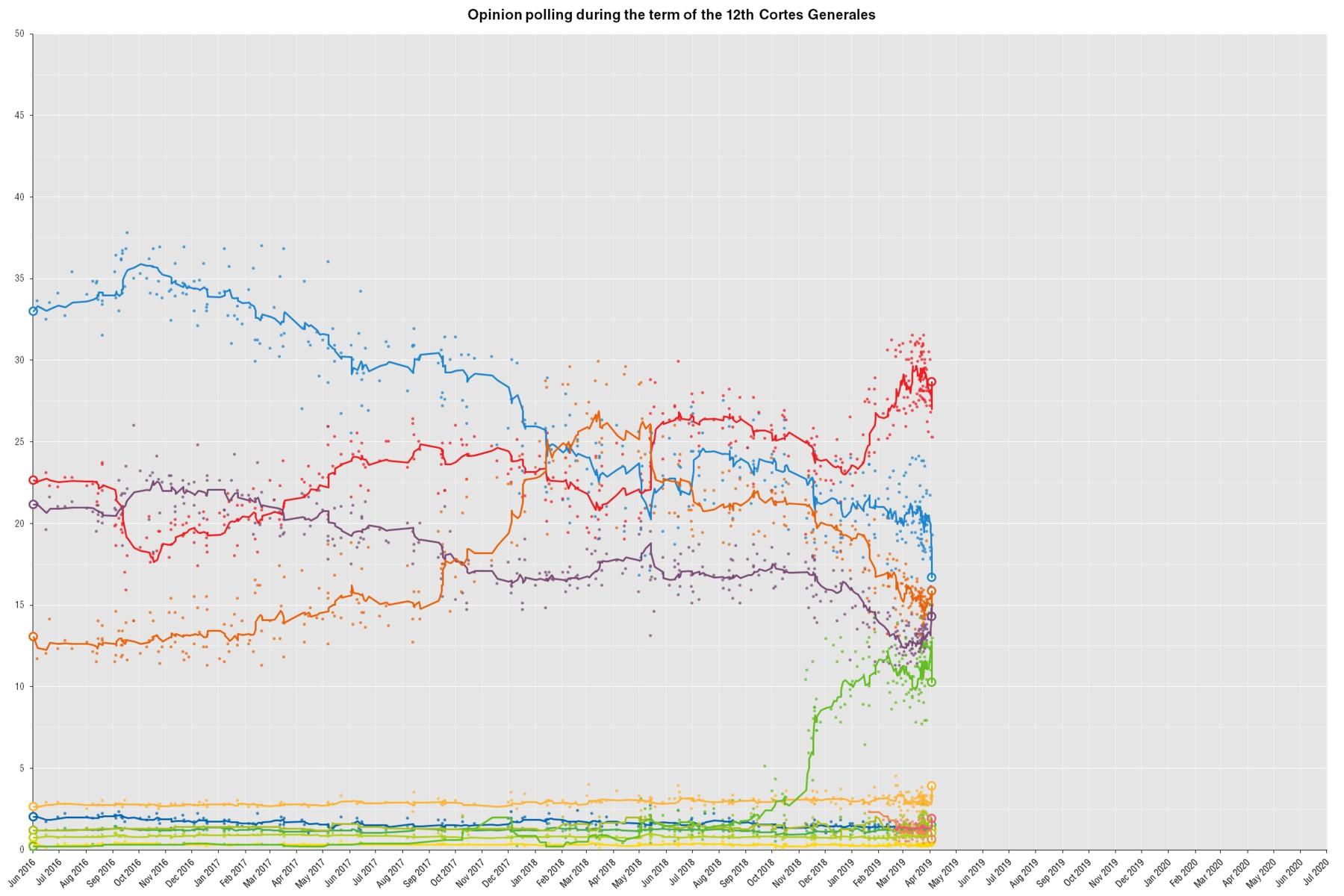 1800px OpinionPollingSpainGeneralElection2019