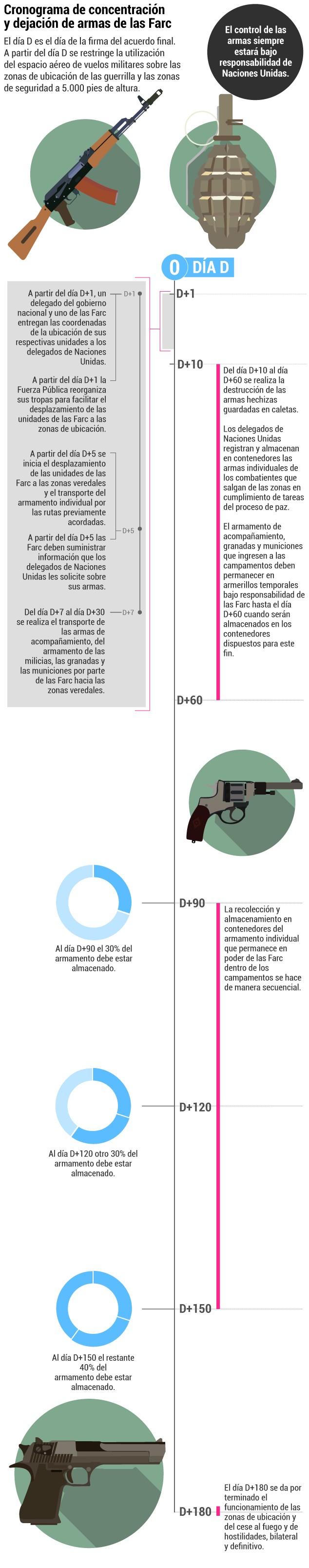 1606 proceso armas