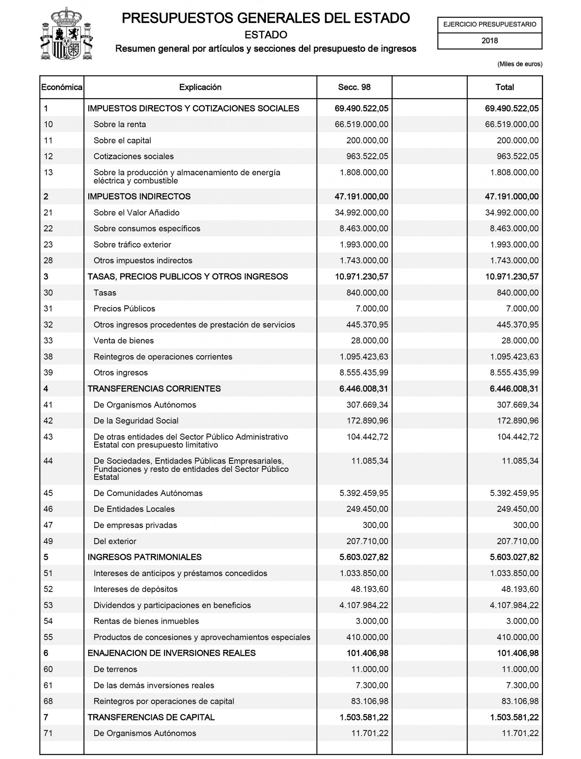 Calendario Laboral 2020 Catalunya Gencat Más Reciente Boe Documento Consolidado Boe A 2018 9268 Of Calendario Laboral 2020 Catalunya Gencat Recientes Ley 6 2018 De 3 De Julio De Presupuestos Generales Del