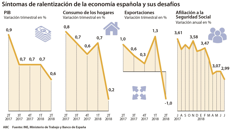 pib hogares exportaciones 620x349