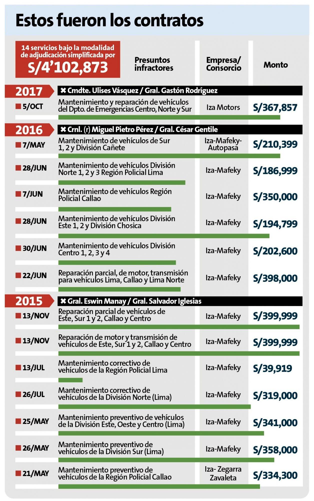 PNP pag³ más de S 4 millones por servicios irregulares de