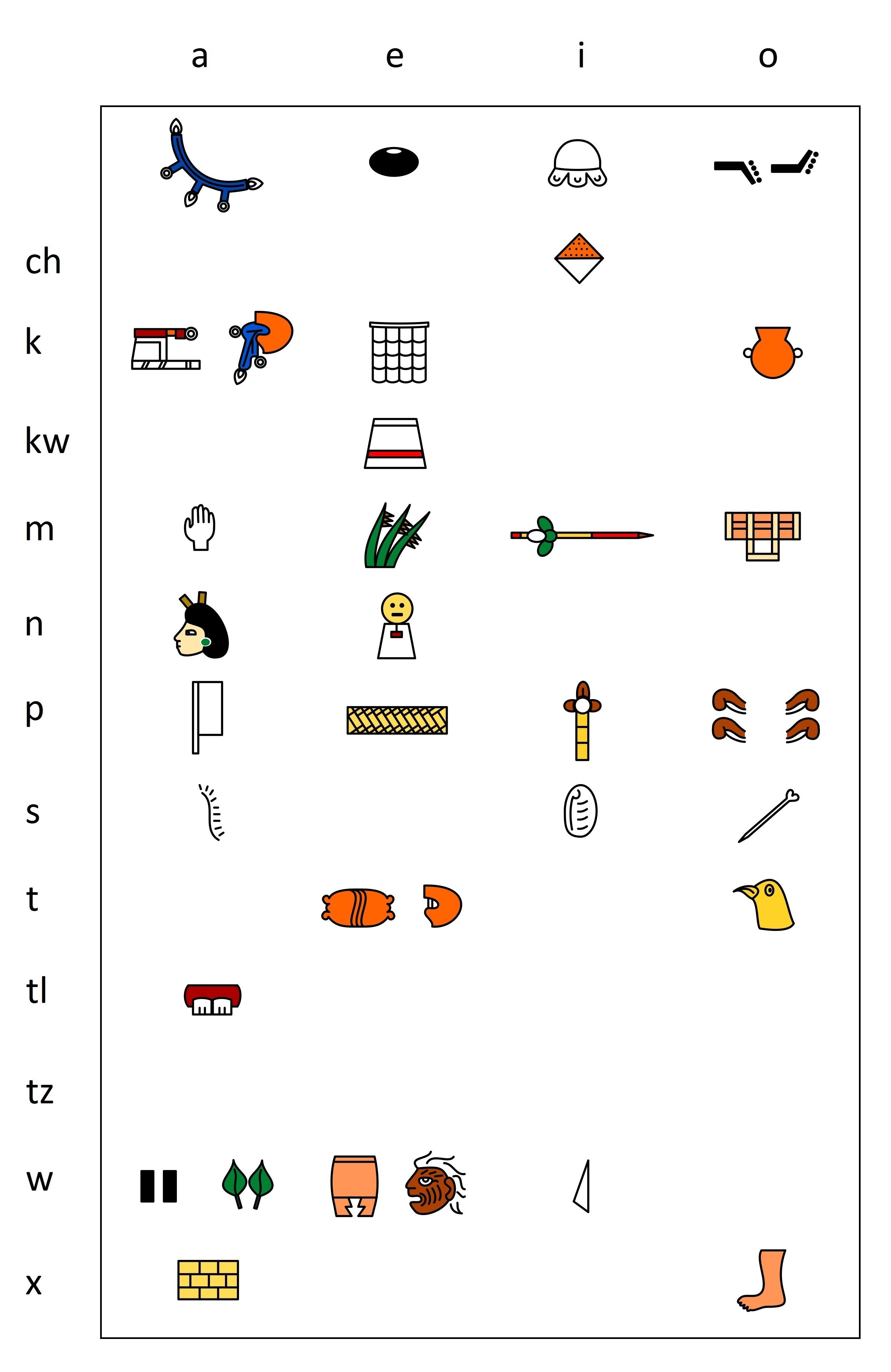 Aztec silabary in IPA Lacadena Wichmann 2004