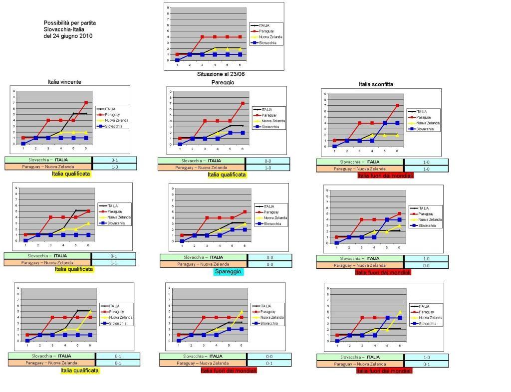 calendario grafico interattivo per mondiali di calcio 2010