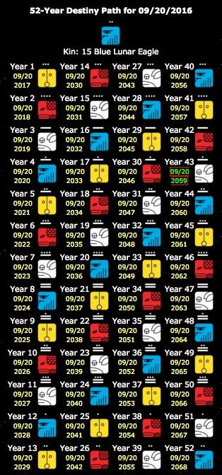 Calendario Maya Kin Actual Ciclo De 52 Años Destiny Path Tzolkin Calendario Maya