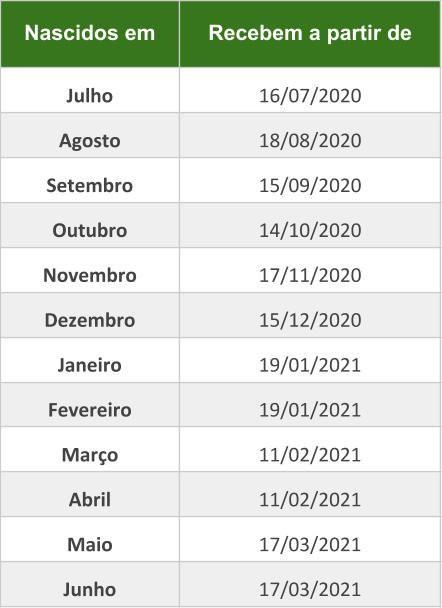 Calendario Pis 2020 E 2021 Quem Tem Direito Más Caliente Pis Quem Tem Direito E O Saber O Número Para Consultar